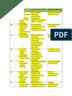 Asesores Tematicos - Proyecto Tesis 2012-1[1]