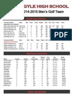 2014-15 stats