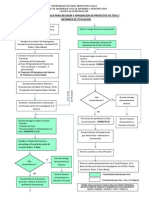 Secuencia logica tramite revision Tesis - Titulacion V2.pdf