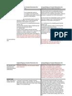 Federal and Georgia RFRA Comparison