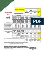 Indice Datalaing Mano de Obra Marzo 2011