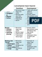 pemilihandanpenyimpanansayuran-111021032029-phpapp01