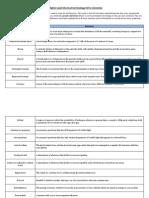 Chemistry Concept List