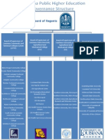EDLD 8433 Governance Structure
