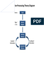 EDLD 7130 Information Processing