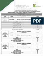 Resultado Provisório Edital 16-2014 Professor Pronatec.