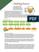Corn Refining Process