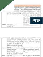 Aporte Colaborativo 2 Farmacologia