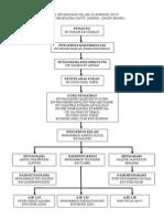 Contoh Carta Organisasi Kelab Olahraga 2015
