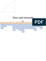Ores and Minerals in EVE online