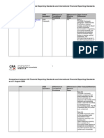 Comparison between HK Financial Reporting Standards and International Financial Reporting Standards