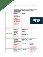 Tabela de Multas Prf - Antt