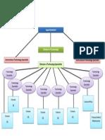 Technology Organizational Chart.pdf