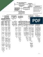 pde organizational chart