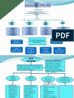 Mapas Conceptuales de Legislacion en Salud Ocupacional