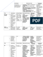 Urinalysis Table