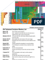 Old Testament Timeline Bookmark
