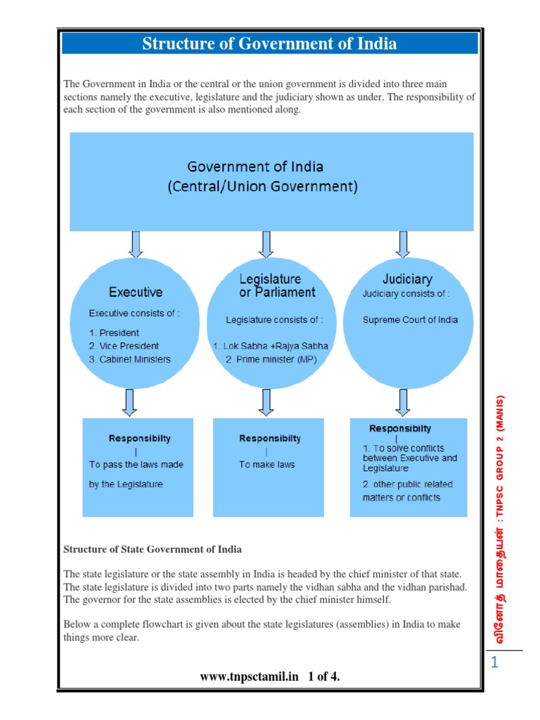 Structure of government of indiaspctamil politics government nvjuhfo Image collections