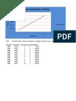 Earned Interest Graph
