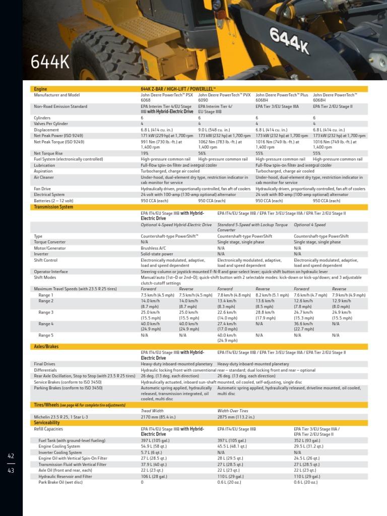 dkakuldr 13 03 644k specs | Automatic Transmission | Loader (Equipment)