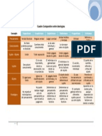 cuadrocomparativoideologias-100417171957-phpapp01