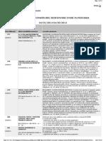 Autorizatii de Construire Si Desfiintare Emise in Luna Aprilie 2014