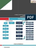 Sistema Acusatorio Adversarial - Etapa Intermedia