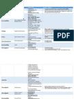Features/Prameters LTE Optimization