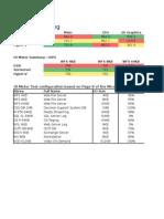 Virtualization Performance Comparison