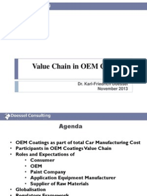OEM Value Chain Management   Paint   Supply Chain