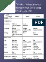 Tabel 1 Aspek Tektonik dan Sedimentasi sebagai Parameter.ppt