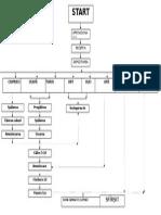 Diagrama de flux