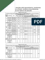 FPAS - Contribuições Devidas Pela Agroindústria, Produtores Rurais (Pessoa Jurídica e Física), Consórcio de Produtores, Garimpeiros, Empresas de Captura de Pescado