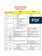 Tabel Penyimpangan Ajaran Syi'Ah