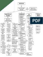 Mapa conceptual de procesos de software