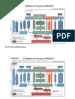 Modelo de Procesos Prince2