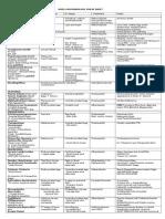 PLE Microbiology Cheat Sheet