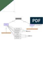 Progresso Tecnologico - Mappa Concettuale