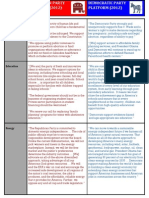 Political Platforms Compared
