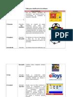 Tabla Para Clasificación de Software