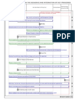 An Architect's Core Process