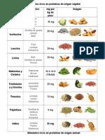 Alimentos Ricos en Proteínas de Origen Vegetal y Animal