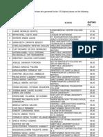 Stuffed Nurse File November 2009 Nursing Board Exam Top Ten