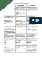 Produzione scritta – tabella sinottica triennale
