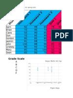 edu yates oyo spreadsheet