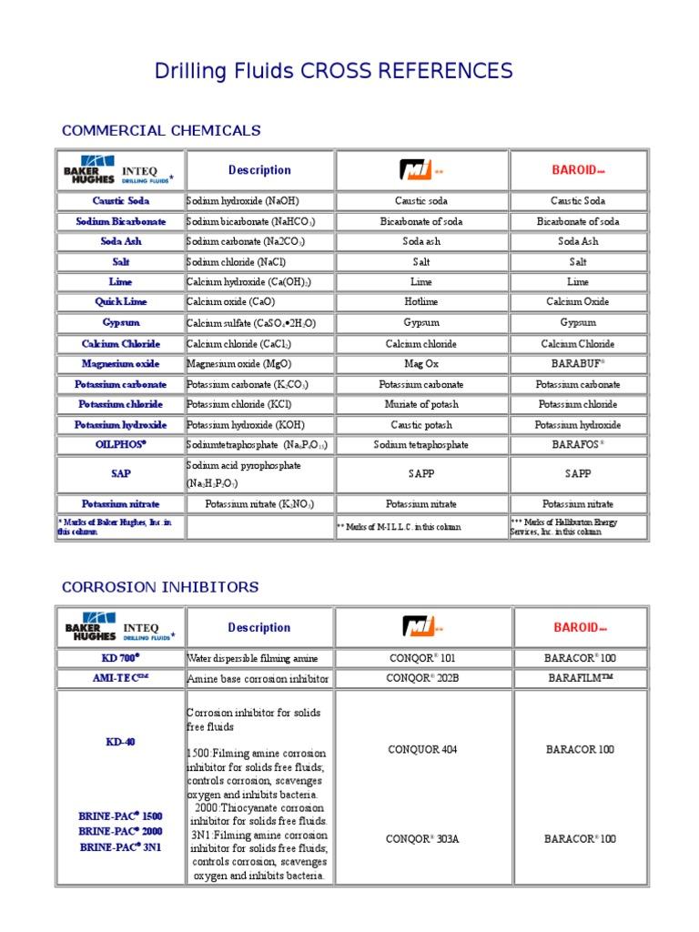 Bhi Drilling Fluids Cross References