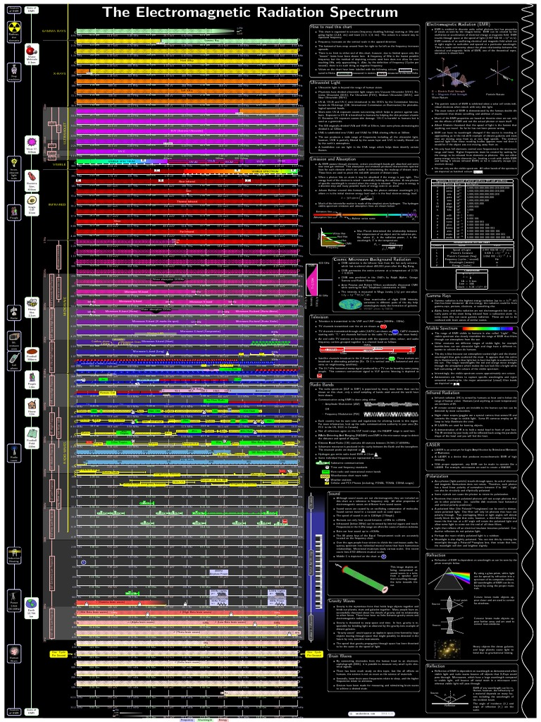 Electromagnetic radiation spectrum pdf | Electromagnetic