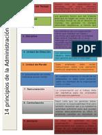 14 Principios de La Administracion de Fayol