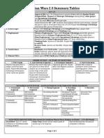 Dw2 Summary Tables v2