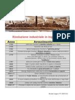 Rivoluzione industriale in Inghilterra (tabella cronologica)